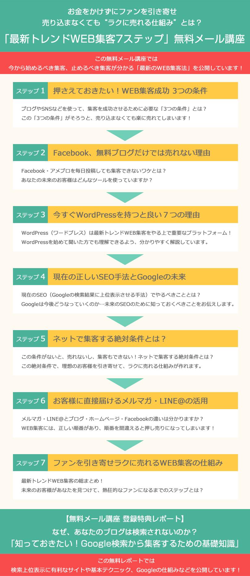 「最新トレンドWEB集客7ステップ」無料メール講座